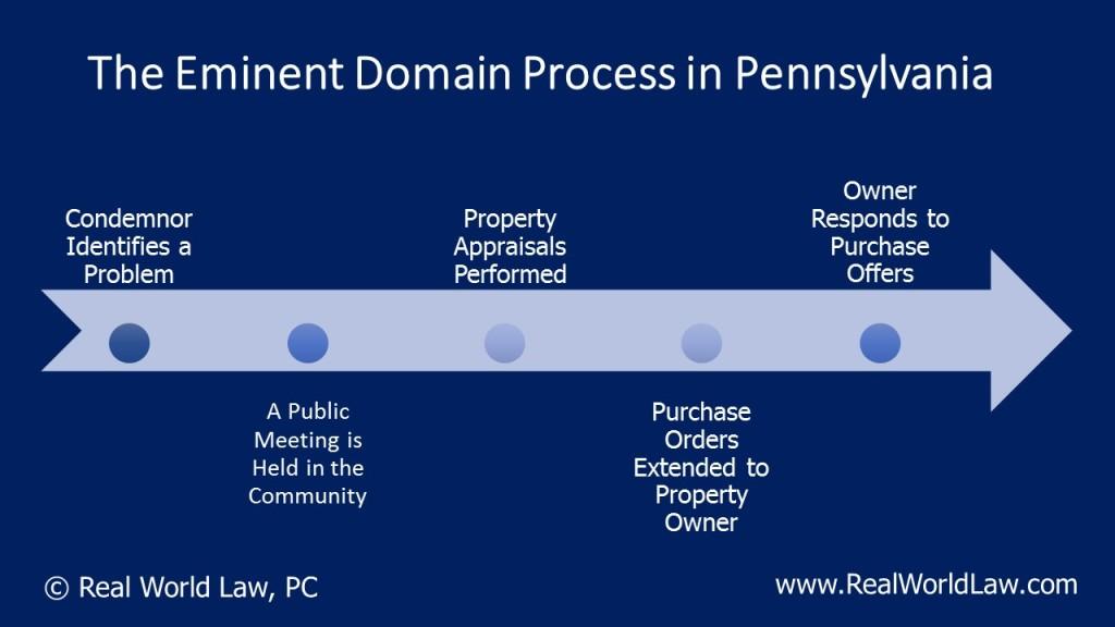 Eminent Domain Chronology Philadelphia Pennsylvania